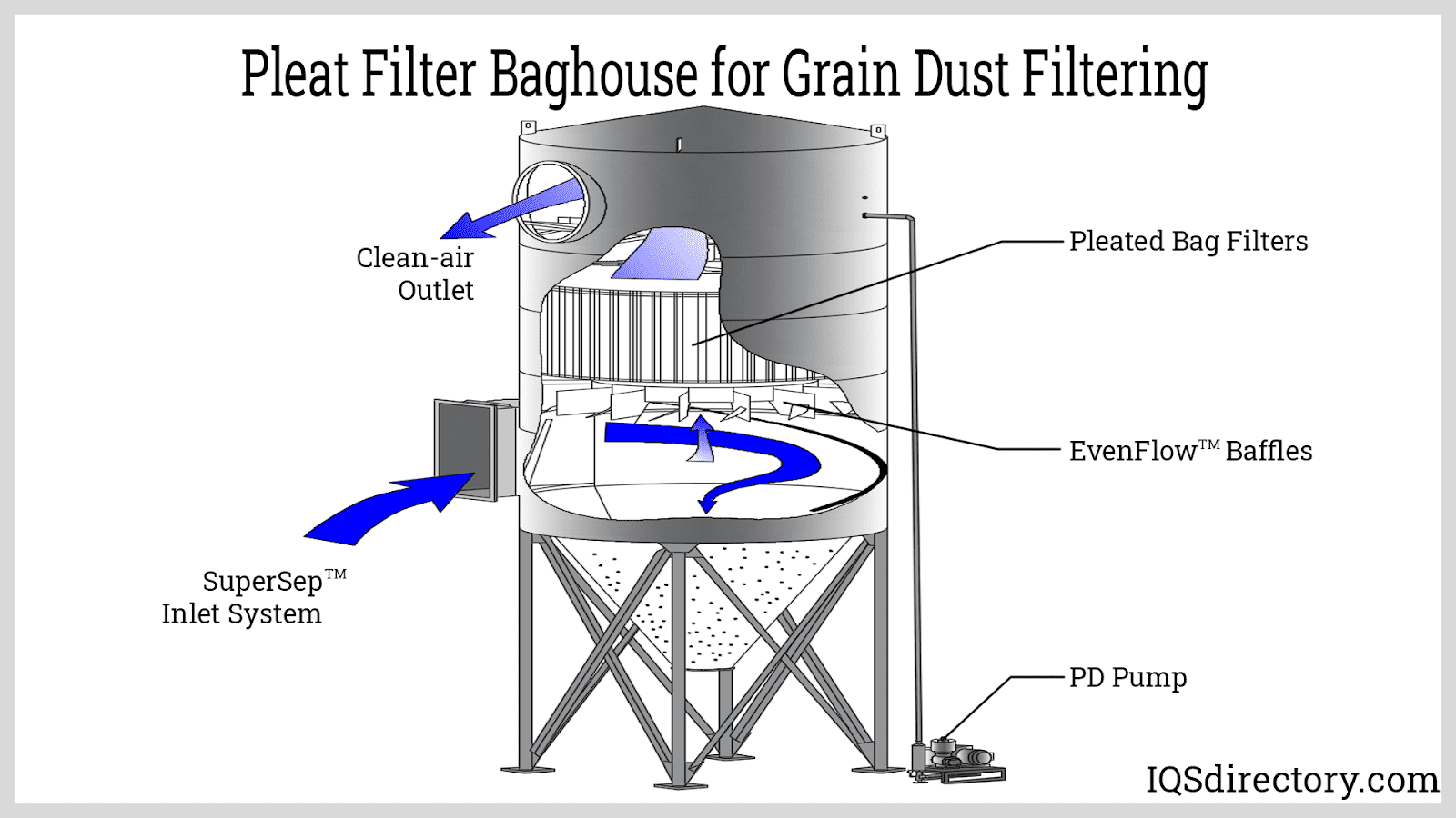 Pleat Filter Baghouse for Grain Dust Filtering
