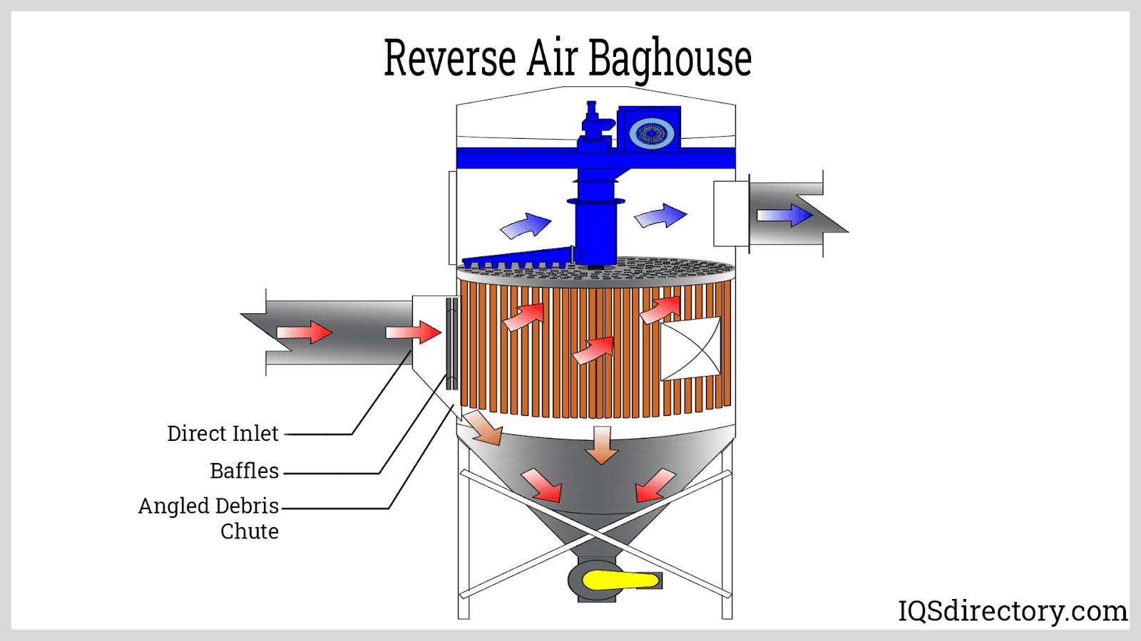Reverse Air Baghouse