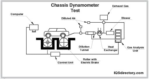 Chassis Dynamometer Test