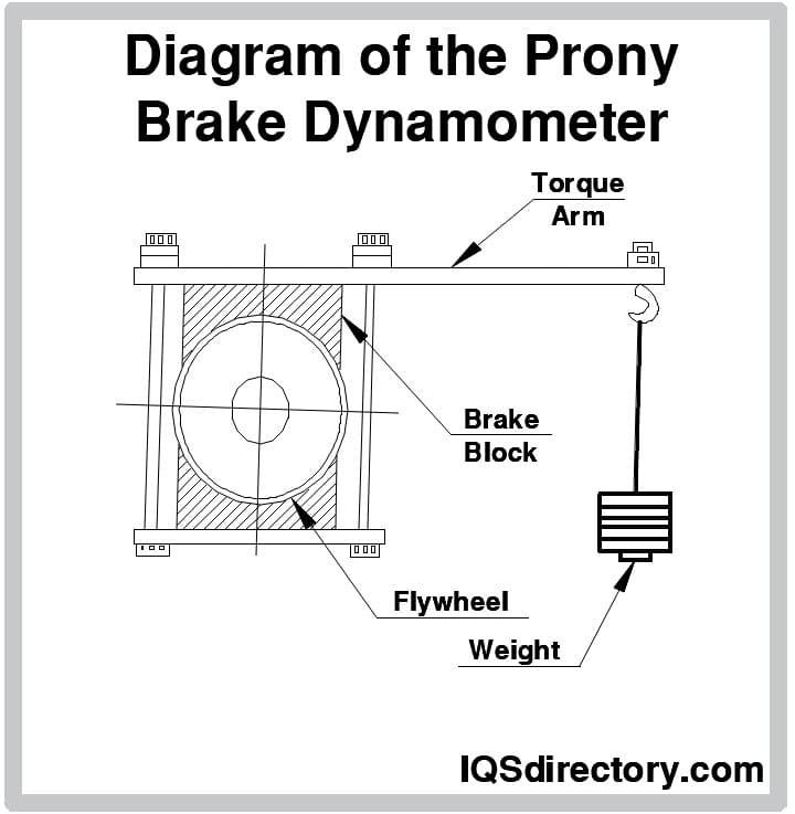 Diagram of the Prony Brake Dynamometer