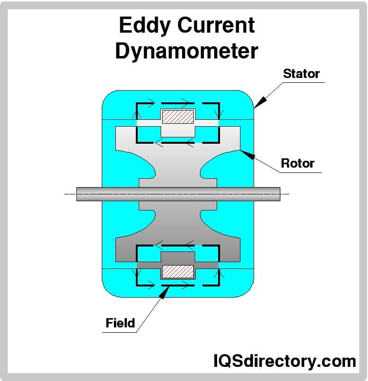 Eddy Current Dynamometer