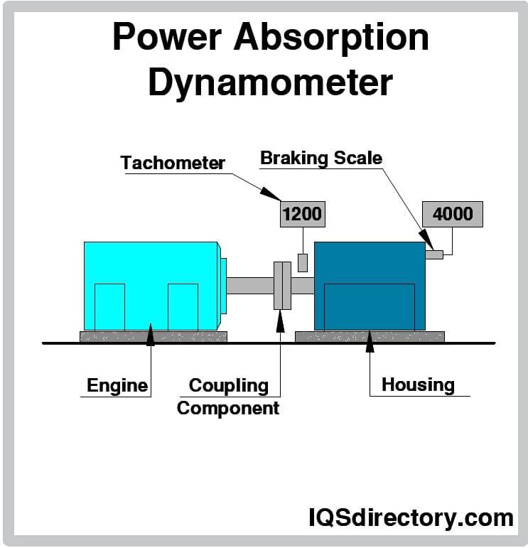 Power Absorption Dynamometer