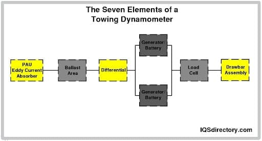 The Seven Elements of a Towing Dynamometer