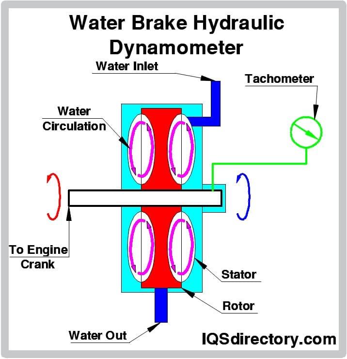 Water Brake Hydraulic Dynamometer