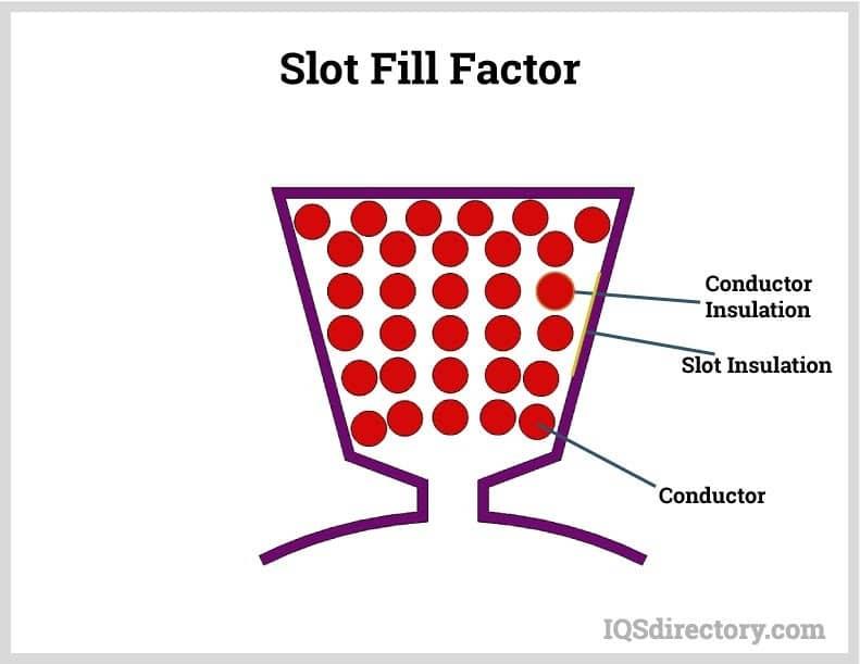 Slot Fill Factor