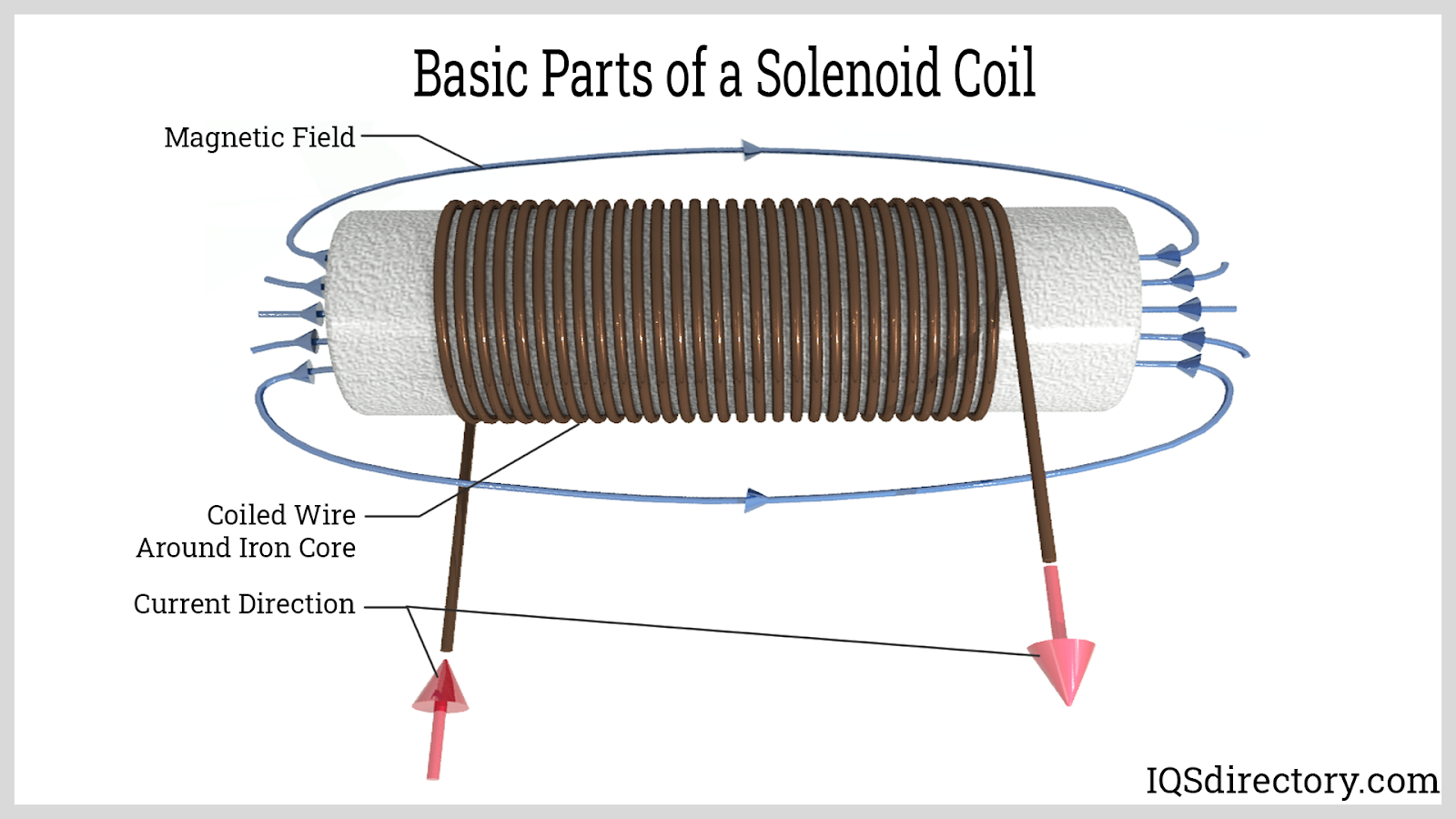 Basic Parts of a Solenoid Coil