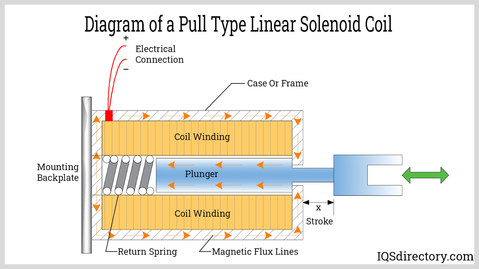 Diagram of a Pull Type Linear Solenoid Coil
