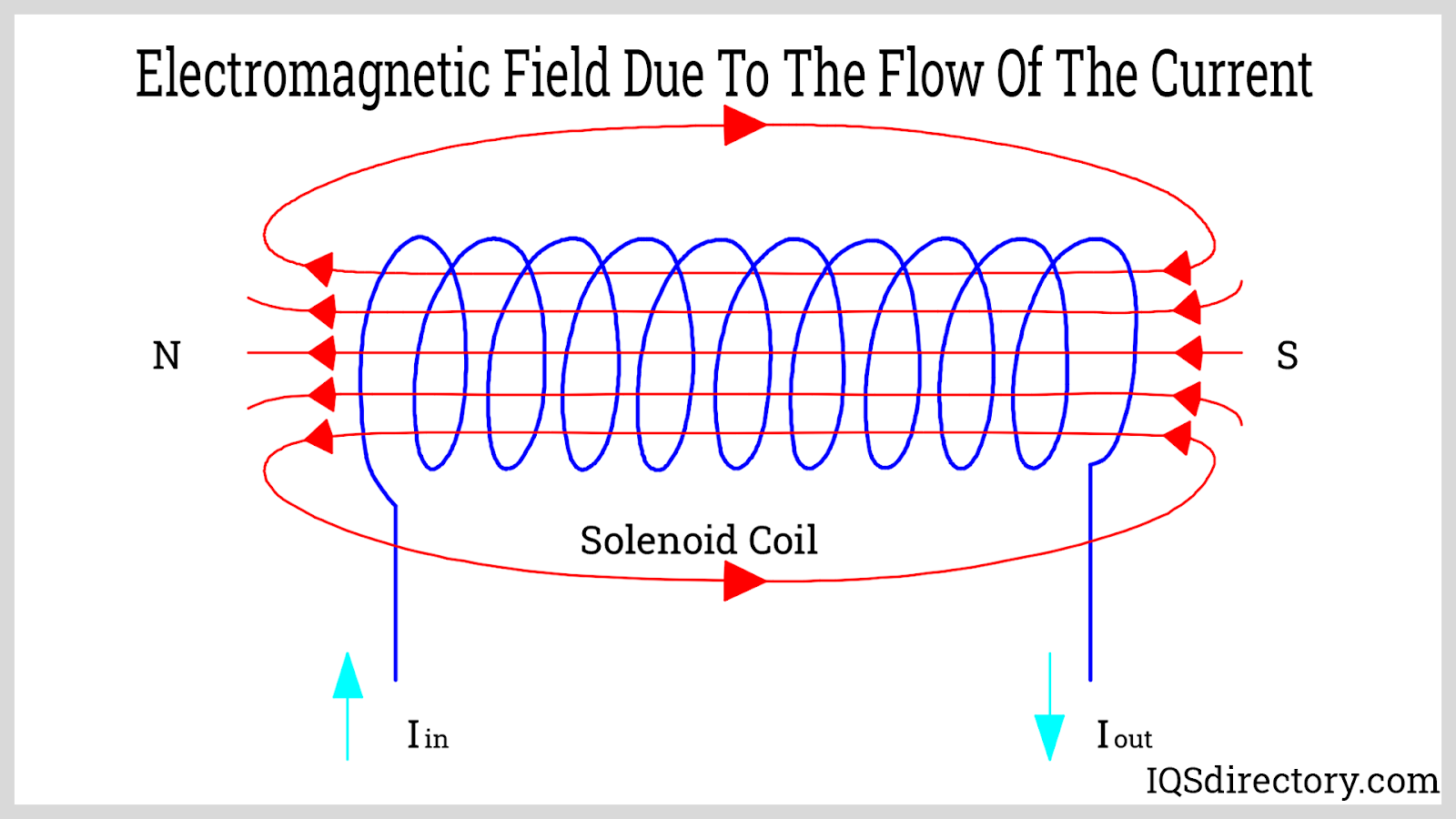 Electromagnetic Field Due To The Flow of The Current