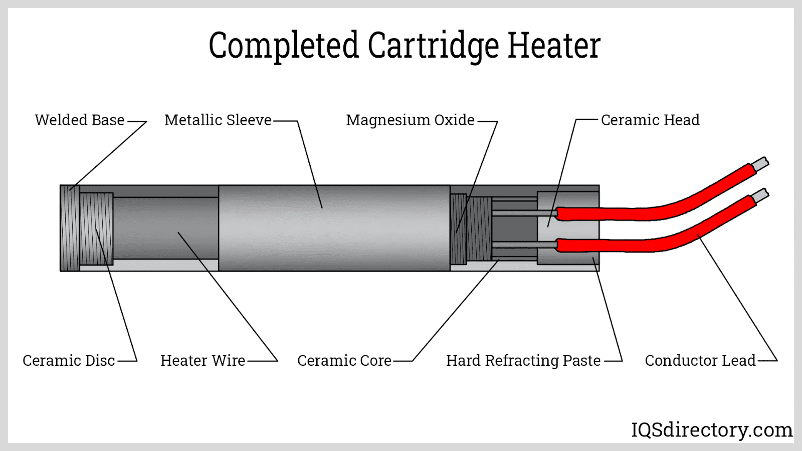 Completed Cartridge Heater