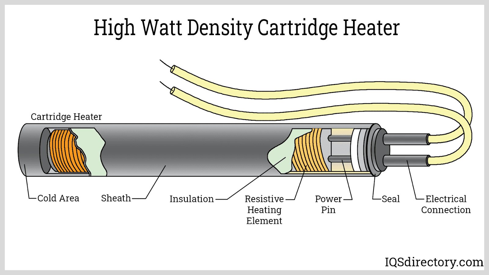 Types of Electric Heaters