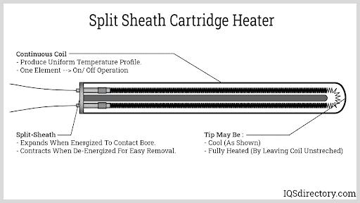 Split Sheath Cartridge Heater