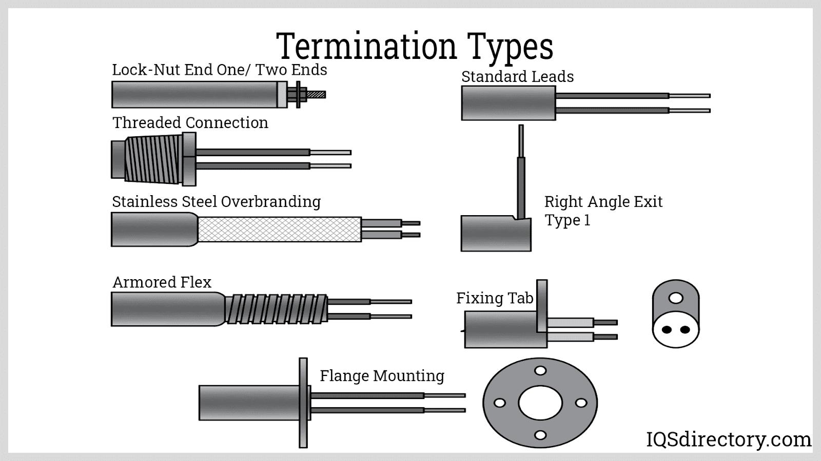 Termination Types
