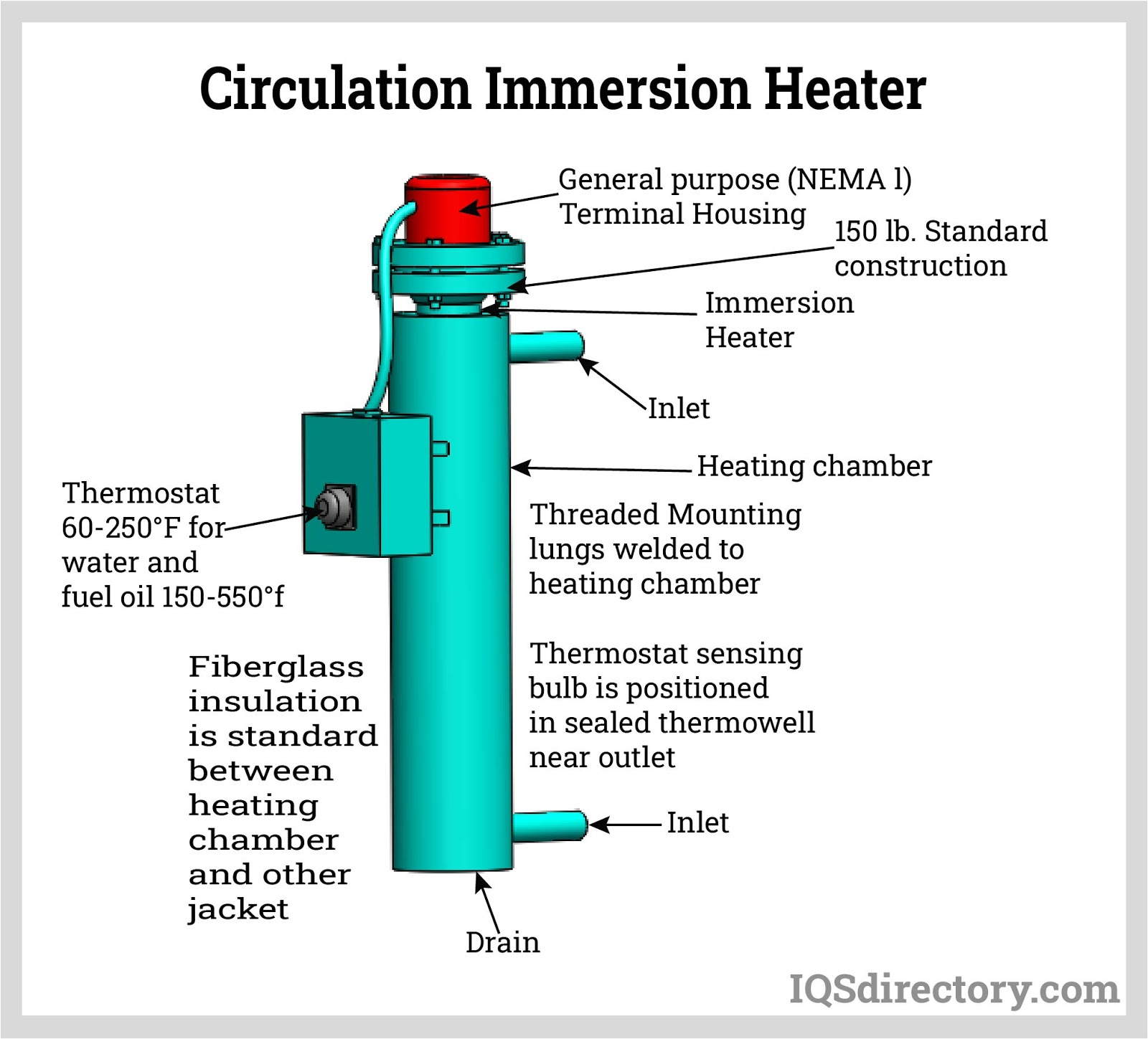 Circulation Immersion Heater