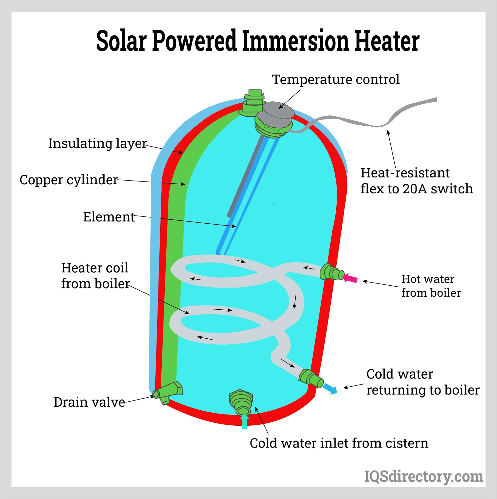 Solar Powered Immersion Heater