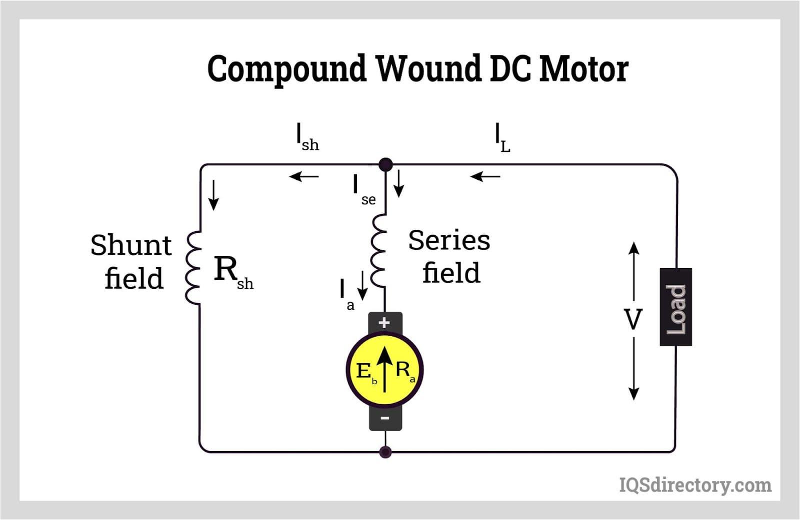 Compound Wound DC Motor