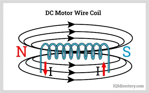 DC Motor Wire Coil