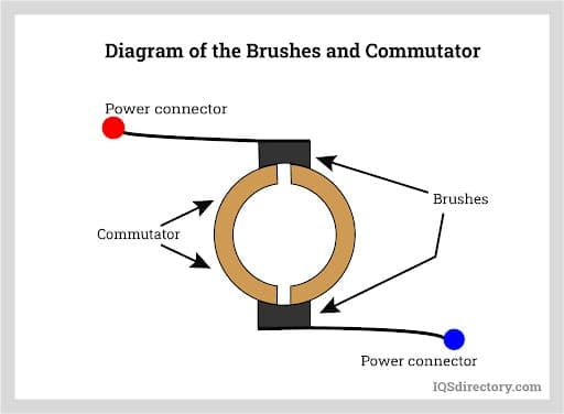 Diagram of the Brushes and Commutator