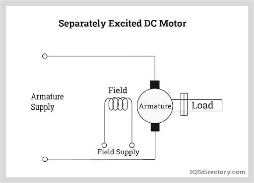 Separately Excited DC Motor