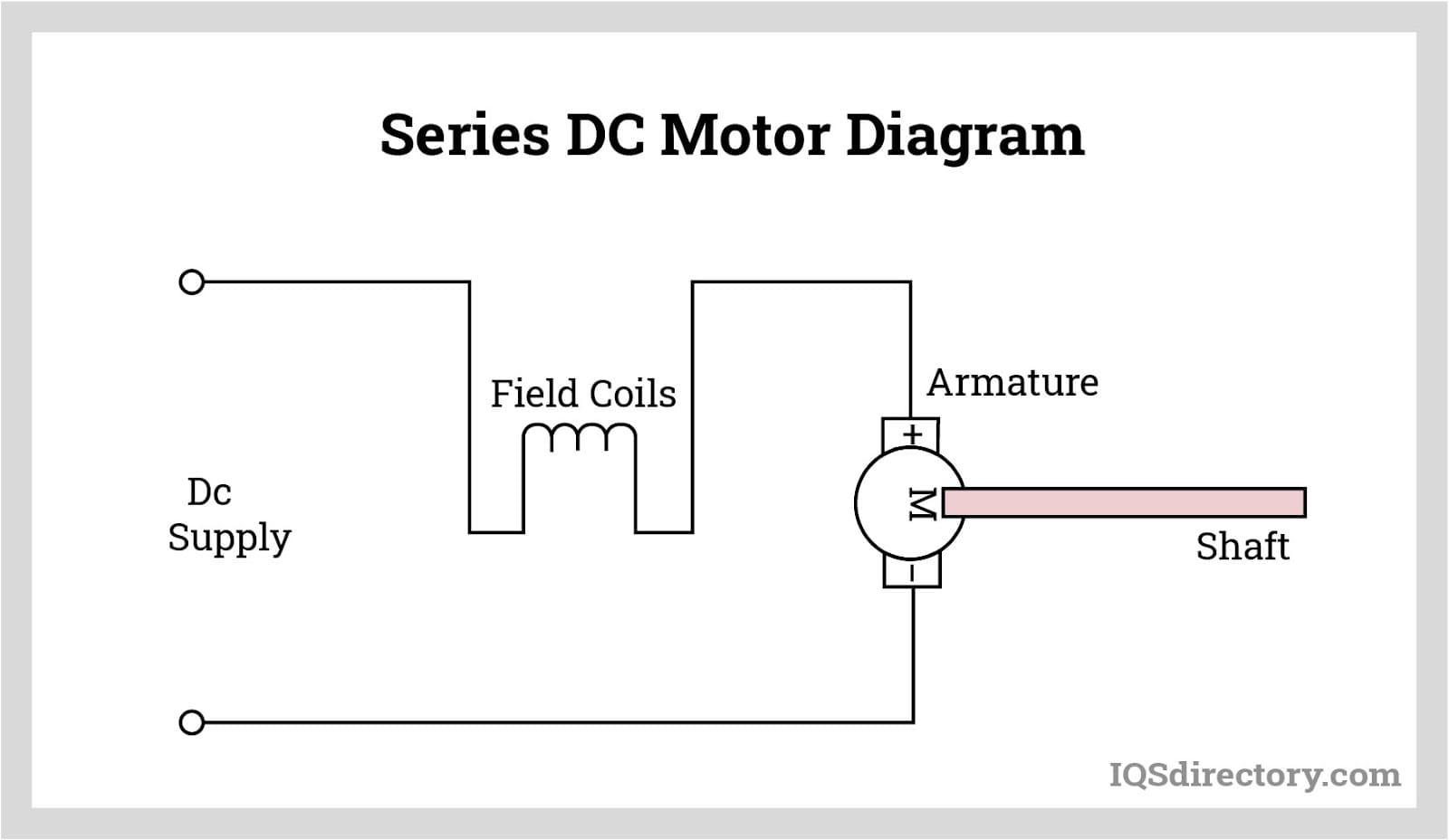 Series DC Motor Diagram