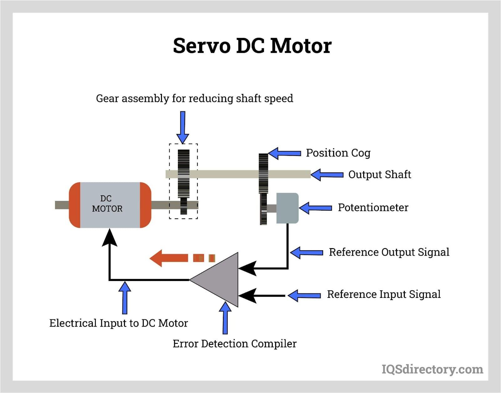 Servo DC Motor