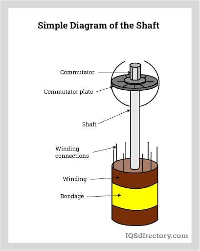Simple Diagram of the Shaft