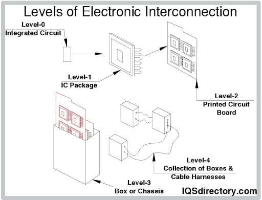 Levels of Electronic Interconnection