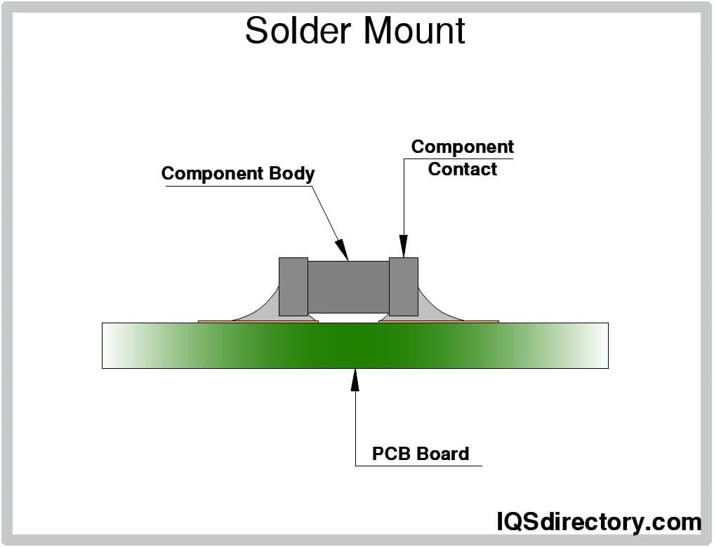 Solder Mount