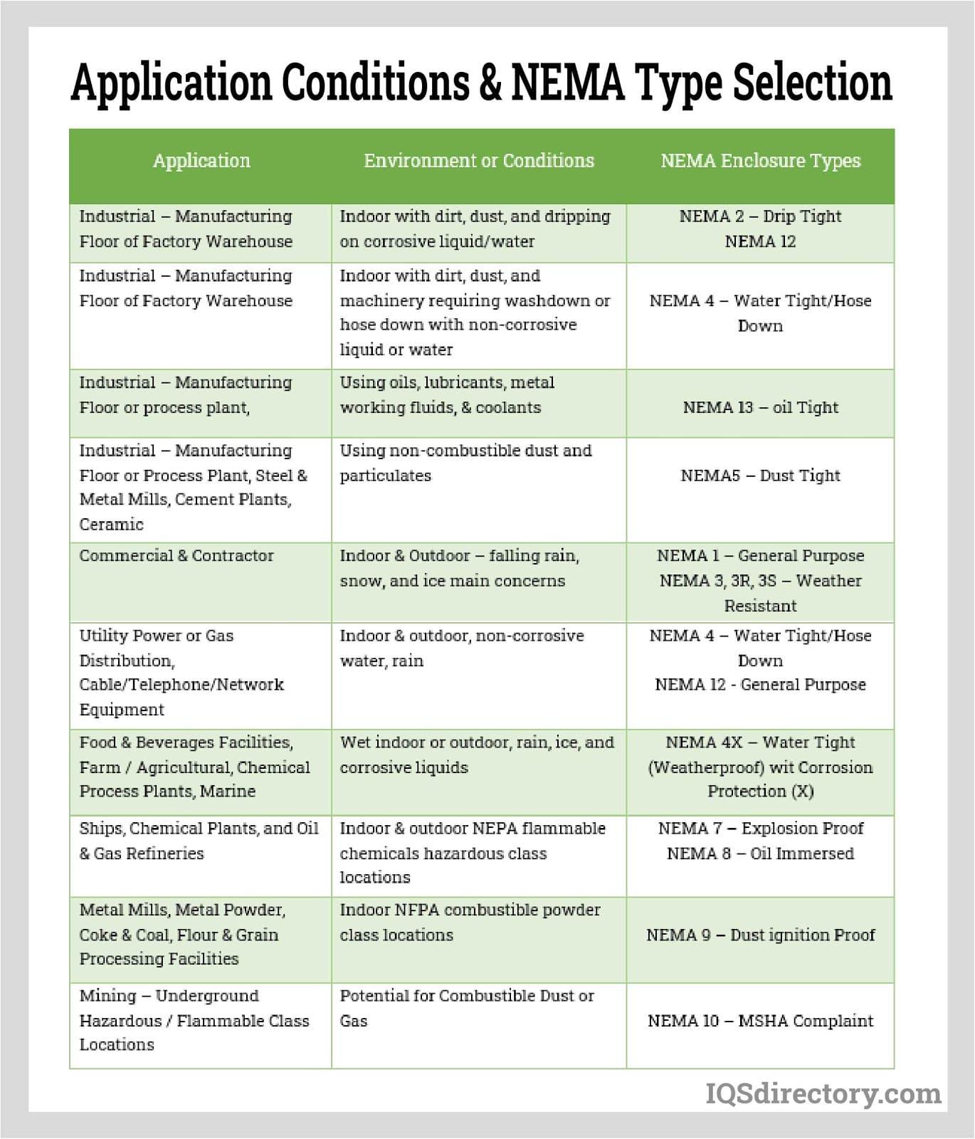 Application Conditions & NEMA Type Selection
