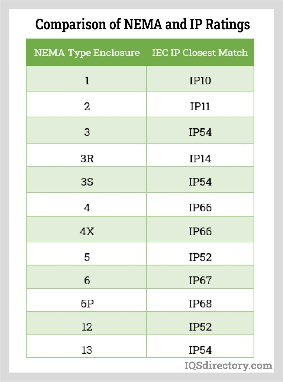 Comparison of NEMA and IP Ratings