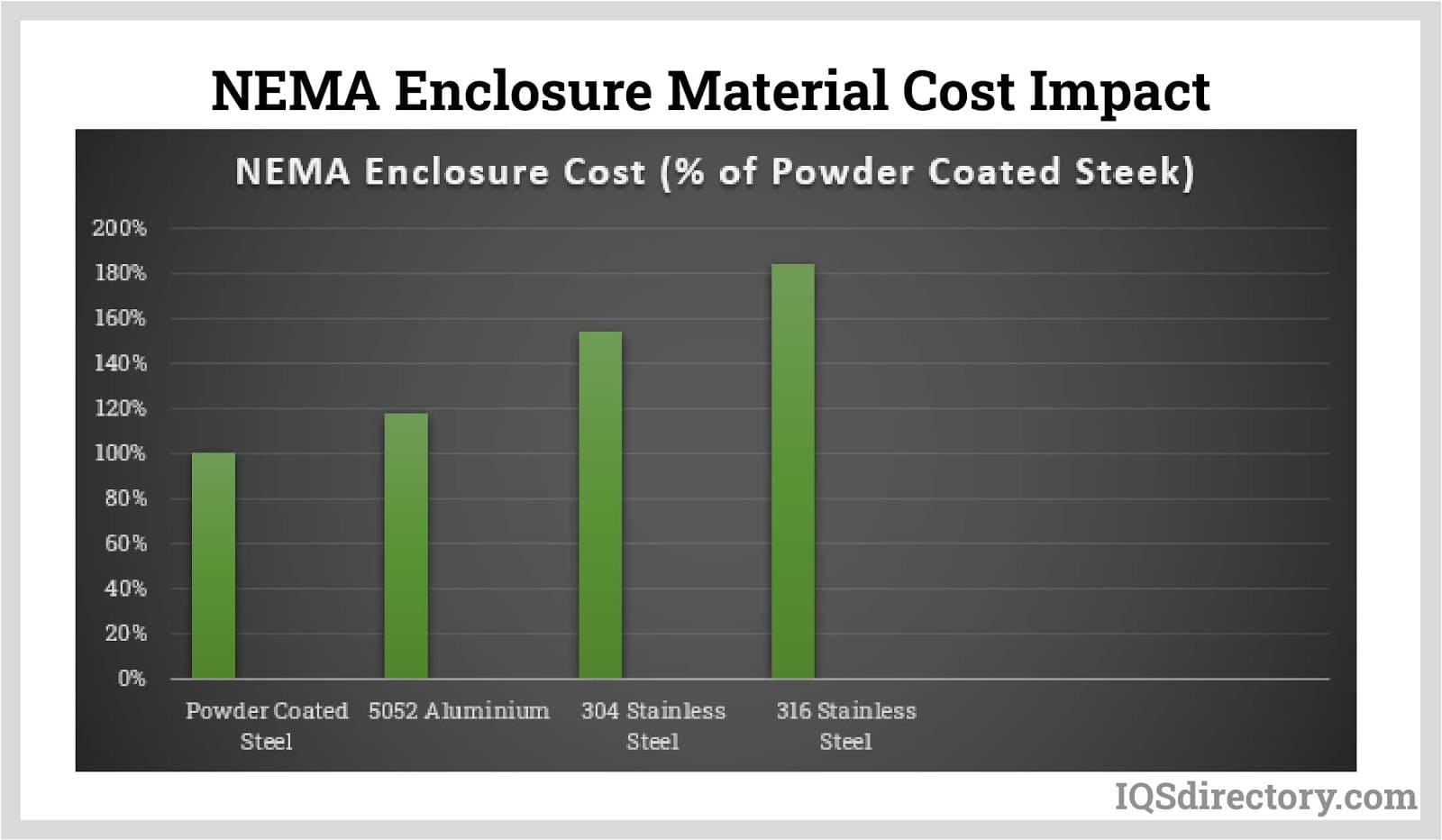 NEMA Enclosure Material Cost Impact