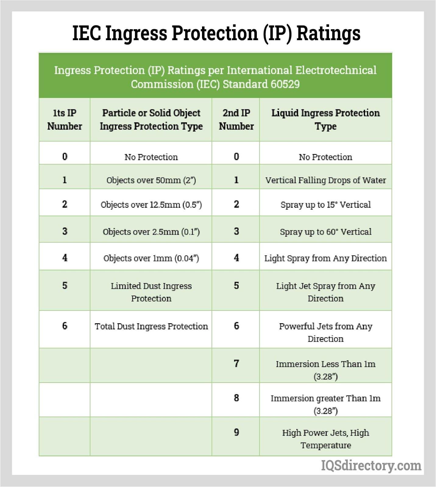 IEC Ingress Protection (IP) Ratings