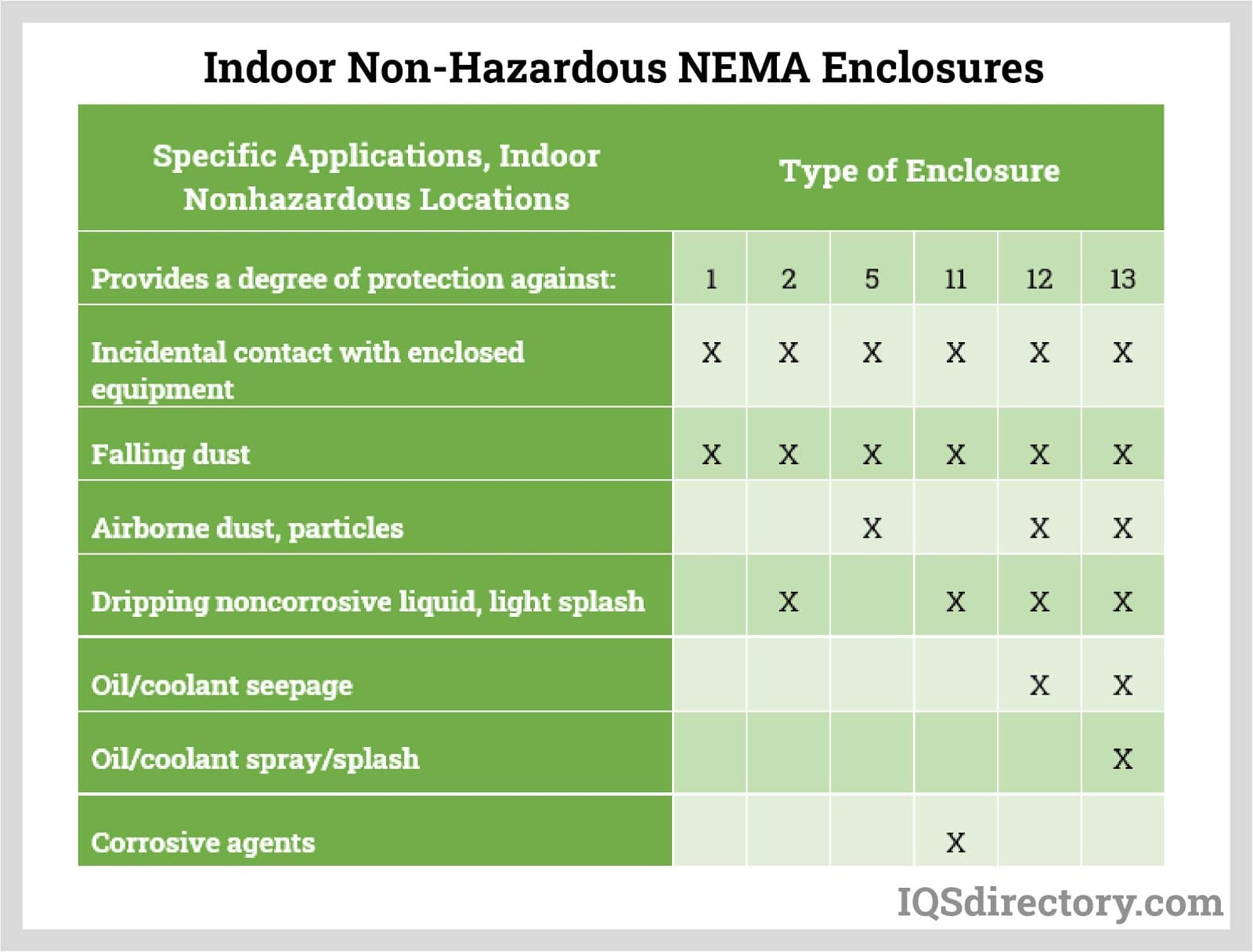 Indoor Non-Hazardous NEMA Enclosures