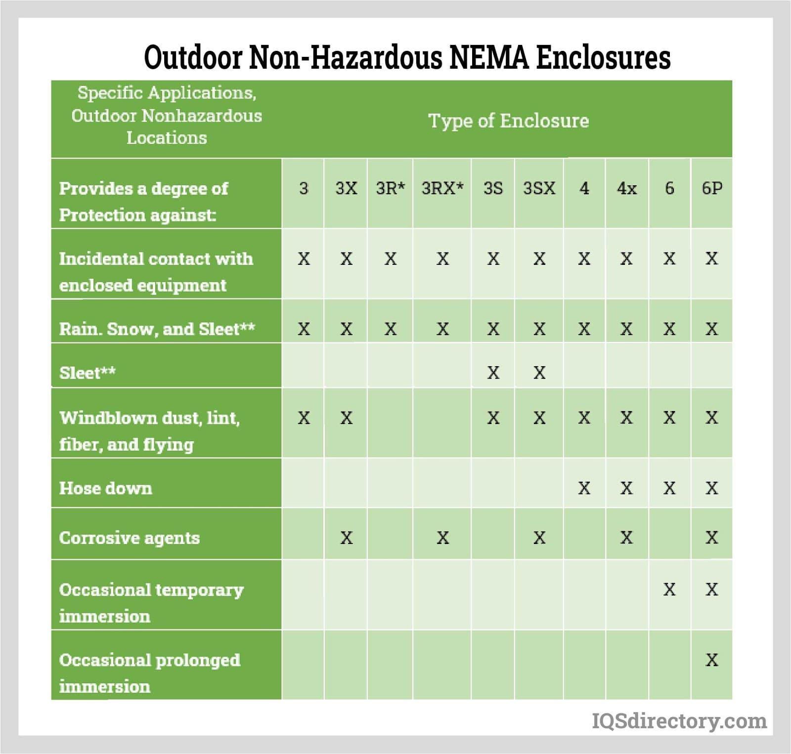 Outdoor Non-Hazardous NEMA Enclosures