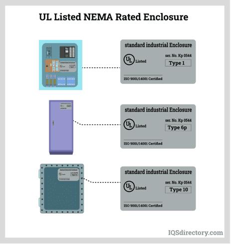 UL Listed NEMA Rated Enclosure