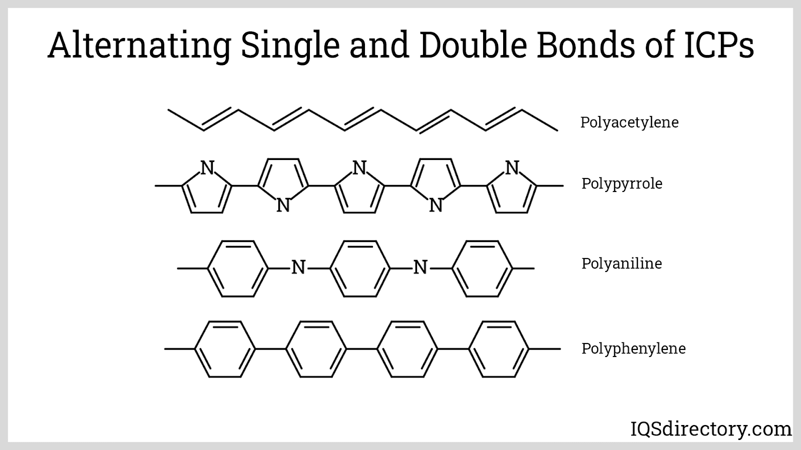 Alternating Single and Double Bonds of ICPs