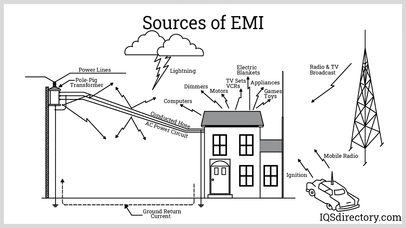 Sources of EMI