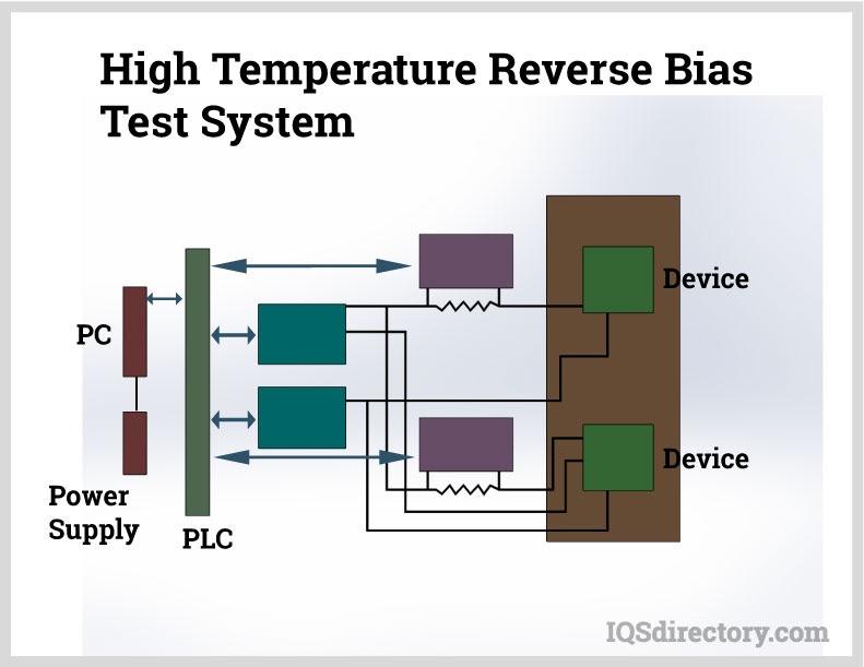 High Temperature Reverse Bias Test System