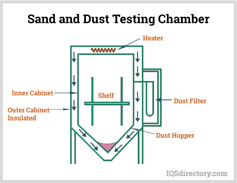 Sand and Dust Testing Chamber