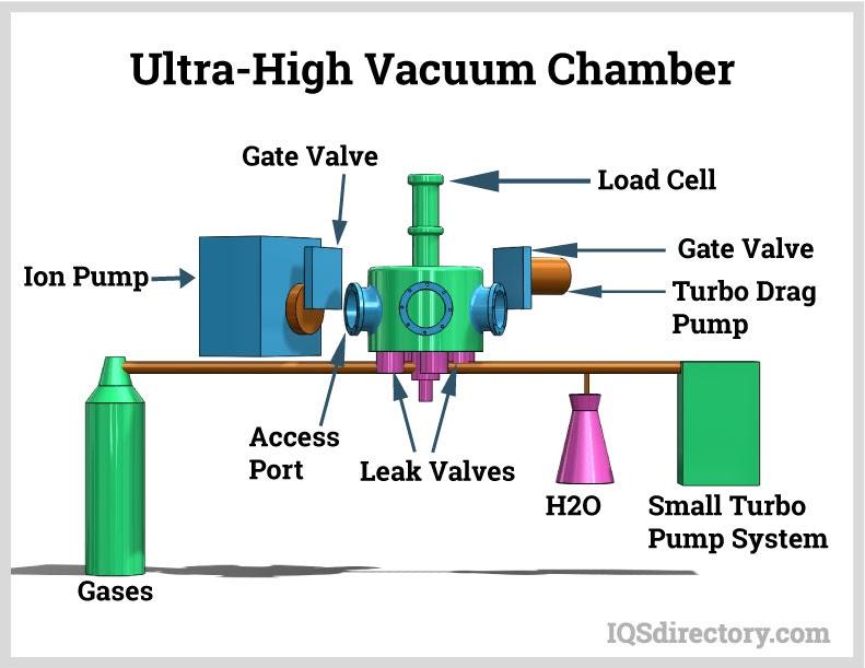 Ultra-High Vacuum Chamber