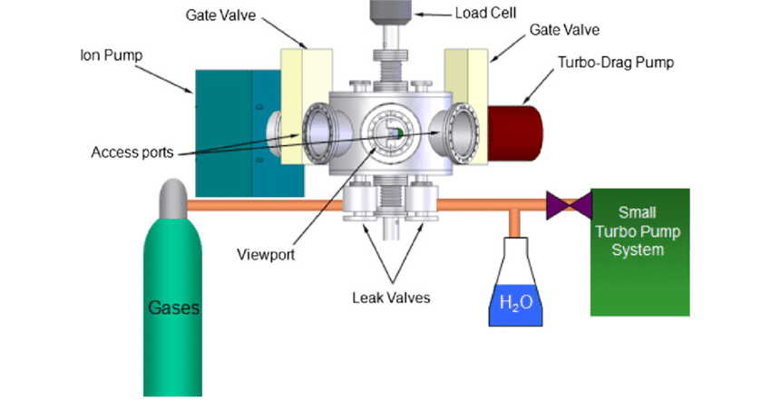 Ultra-High Vacuum Chamber