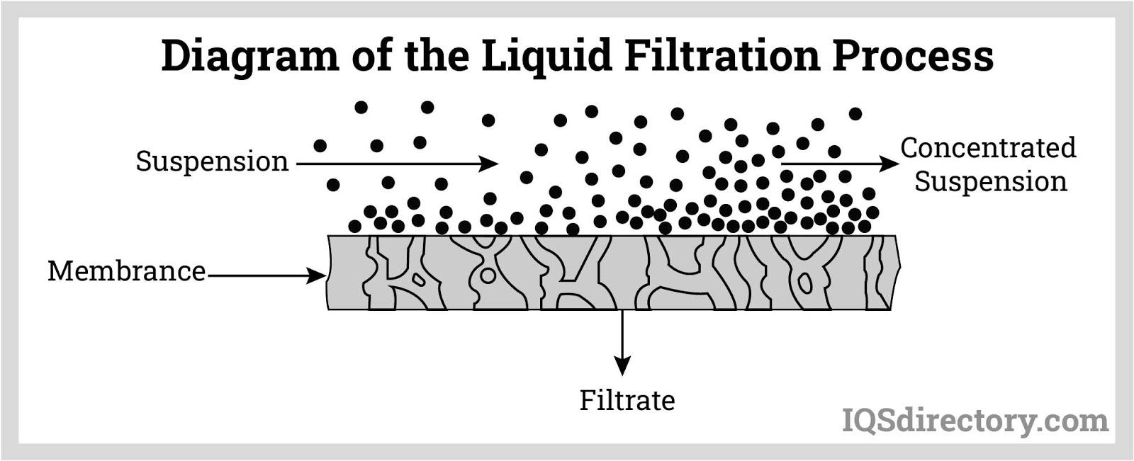 Diagram of the Liquid Filtration Process