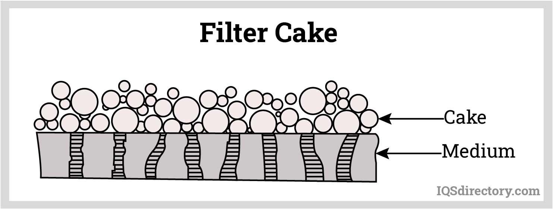 Filter Cake