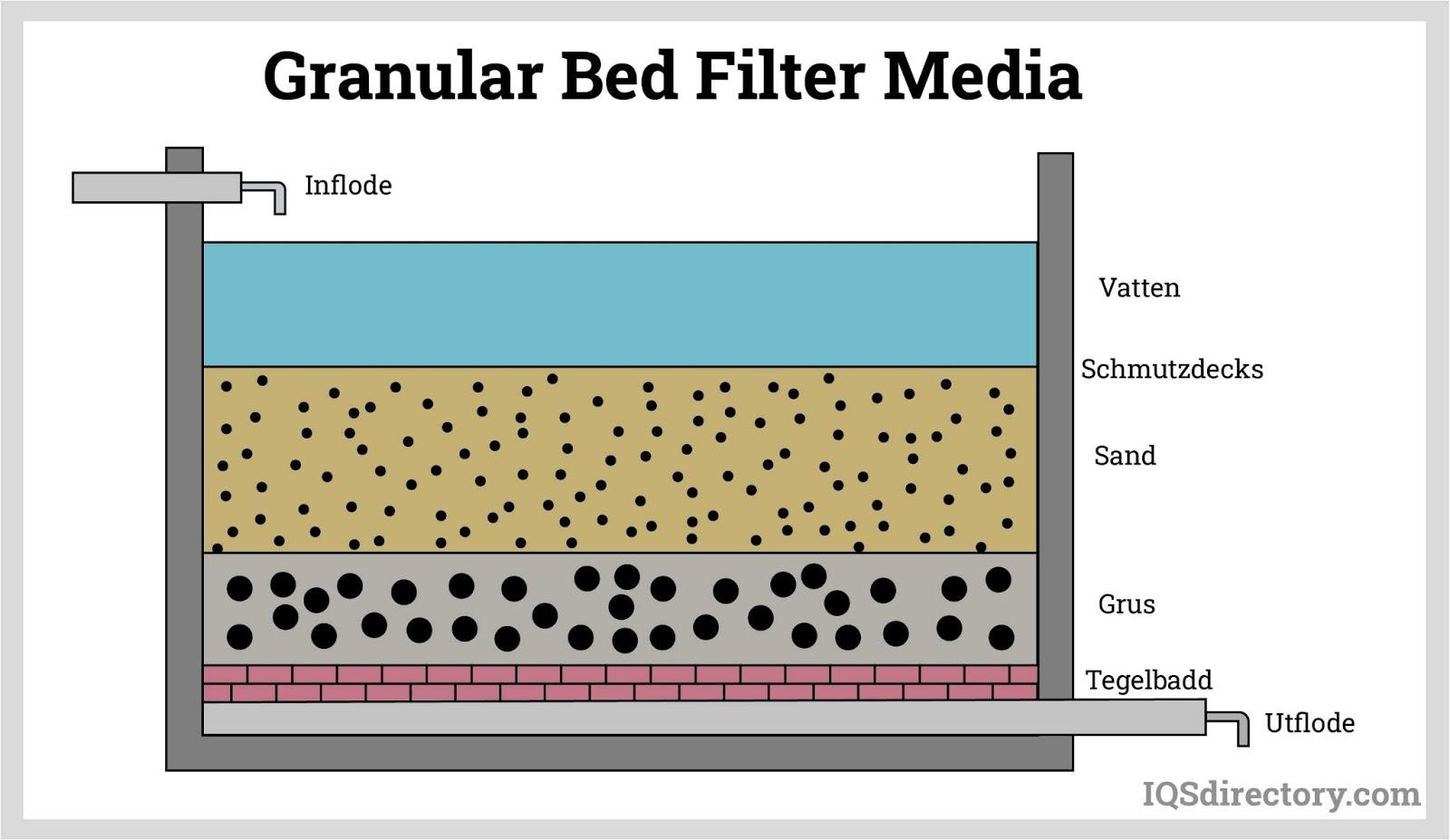 Granular Filter Media