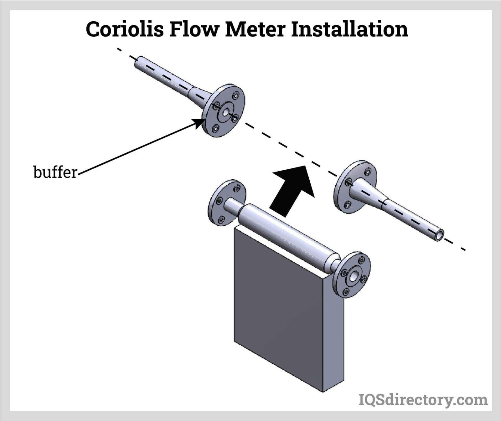 Coriolis Flow Meter Installation