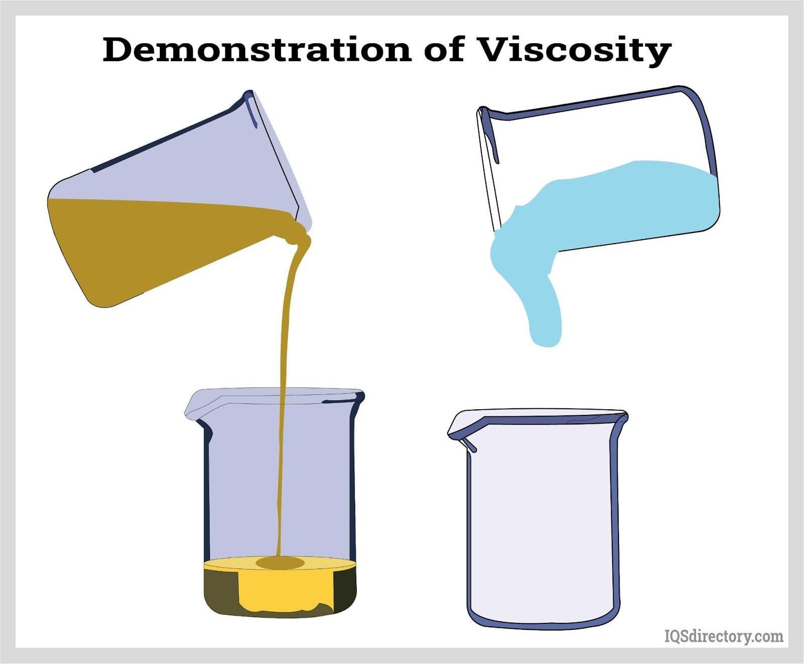 Demo of Viscosity