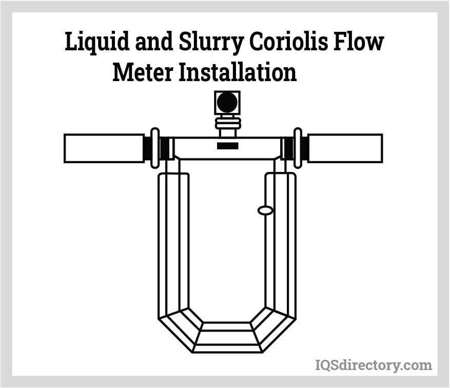 Liquid and Slurry Coriolis Flow Meter Installation