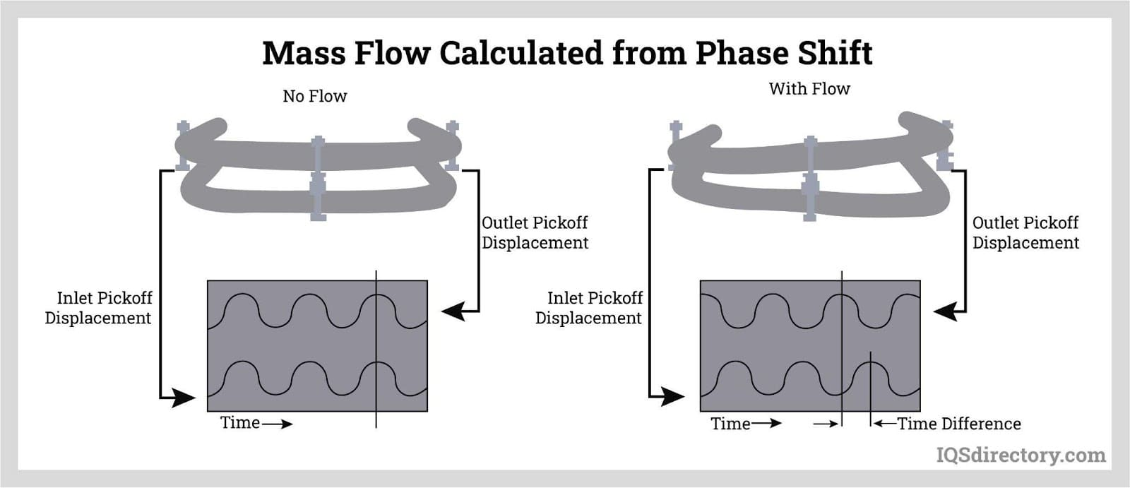 Mass Flow Calculated from Phase Shift