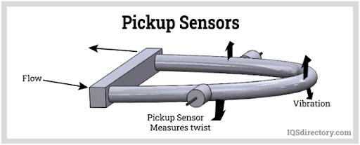 Electrodynamic Sensors