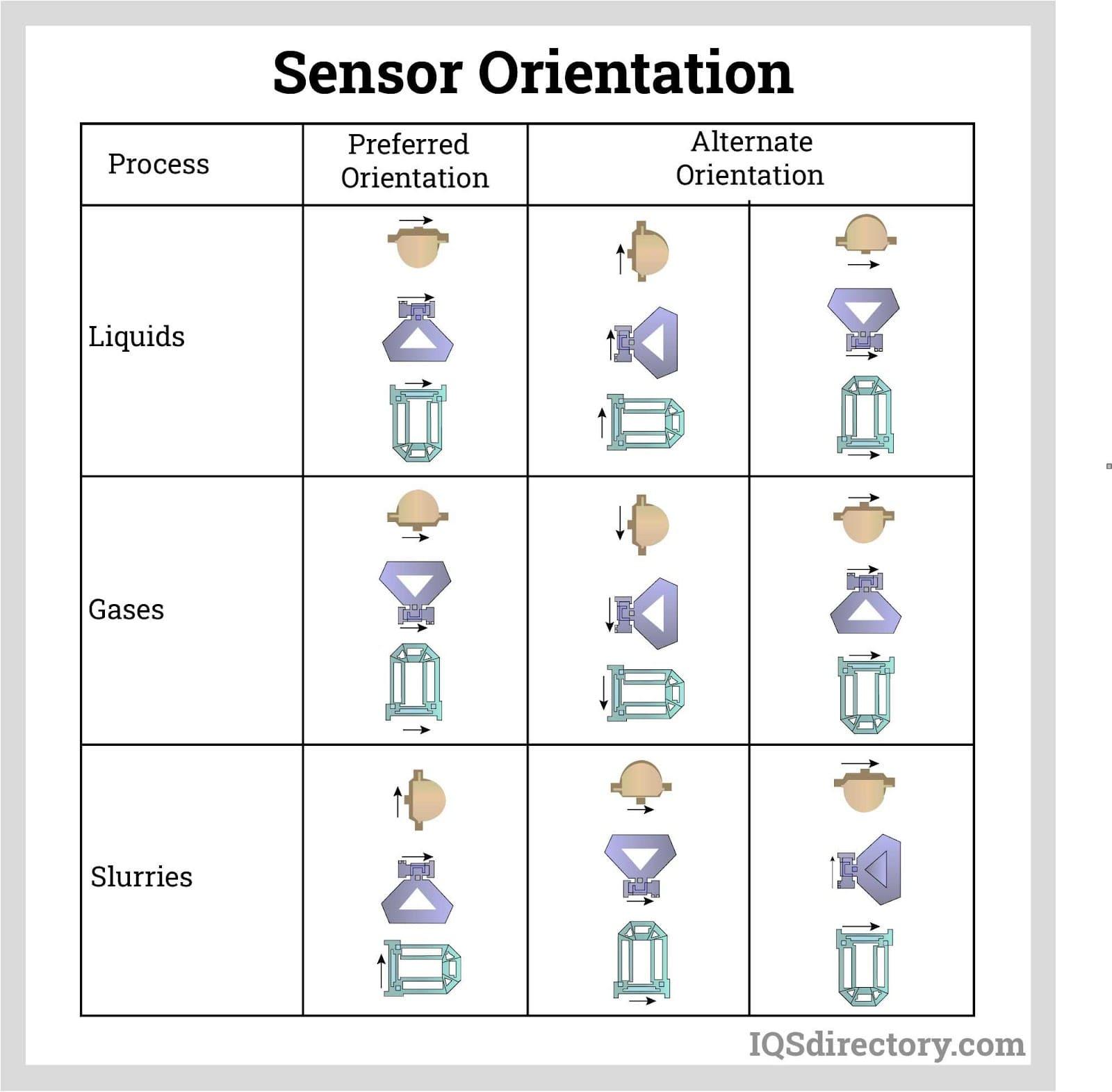 Sensor Orientation