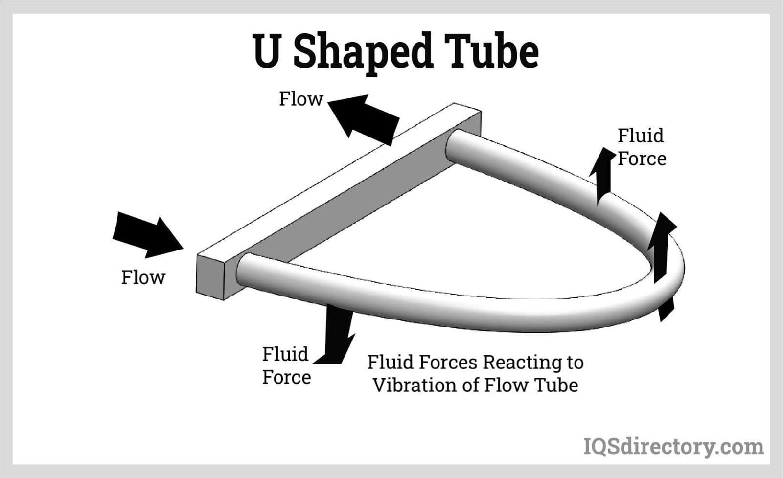 U Shaped Tube